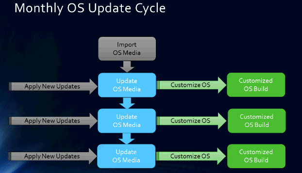 Automate updating OS ISOs with OSDBuilder and MDT