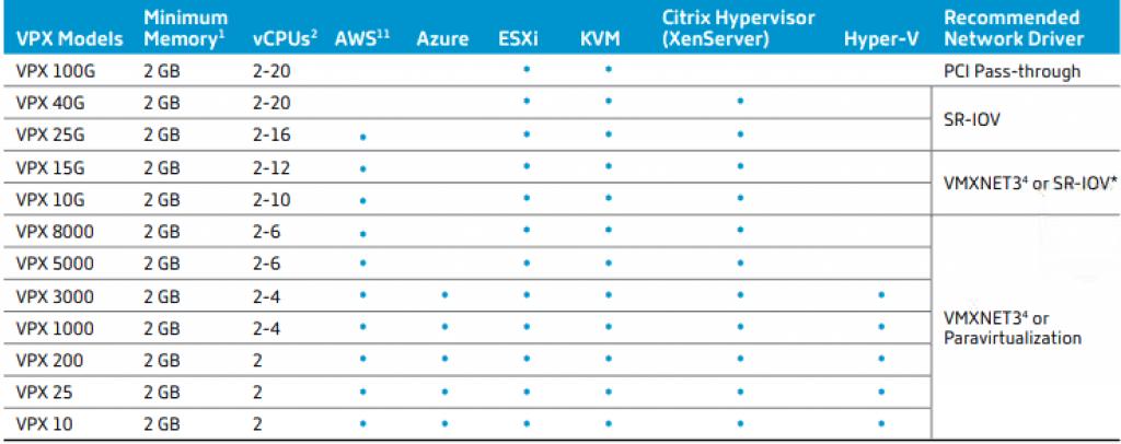 Citrix Azure AWS ADC sizing